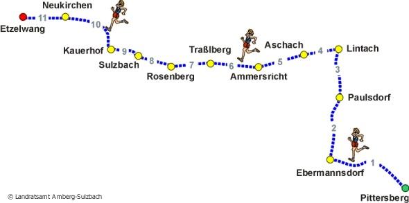 Landkreislauf 2007 - die Strecke